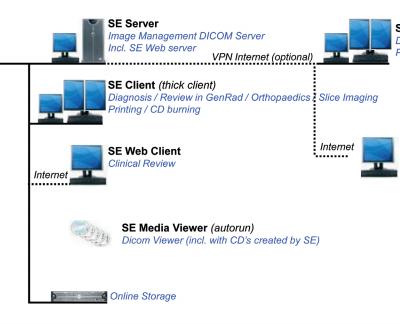 SE_Suite_configurations_web